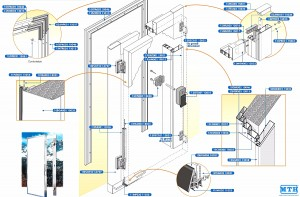 Parts and Accessories of Insulated Hinged Doors
